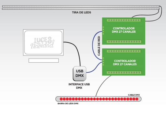 Conexión DMX
