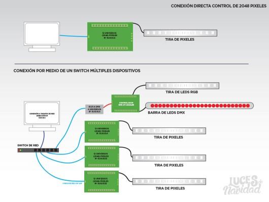 Diagrama de Conexión E1.31